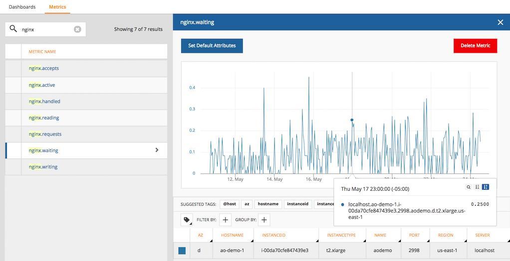 AppOptics NGINX Metrics Monitoring
