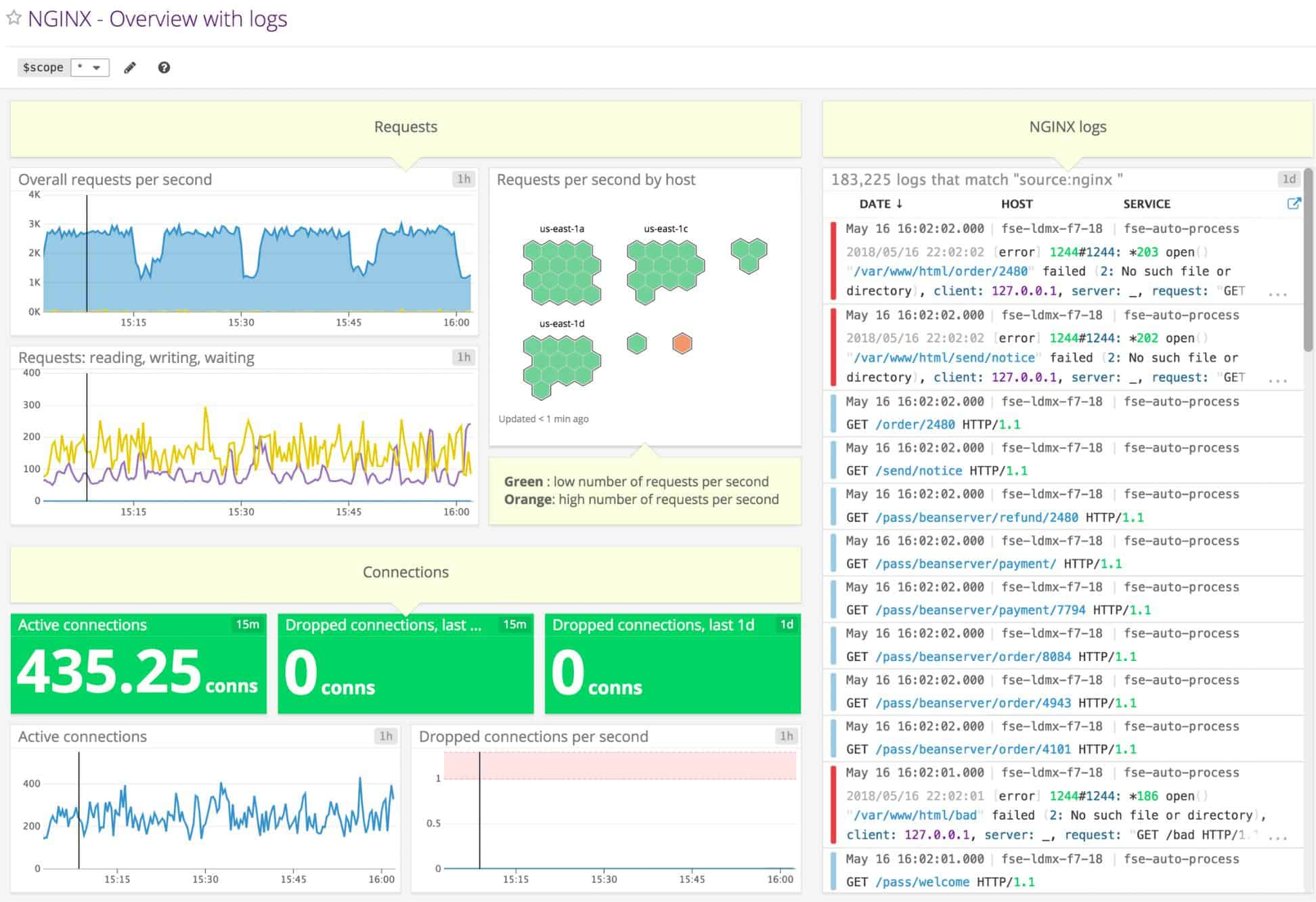 Datadog NGINX Overview with Logs