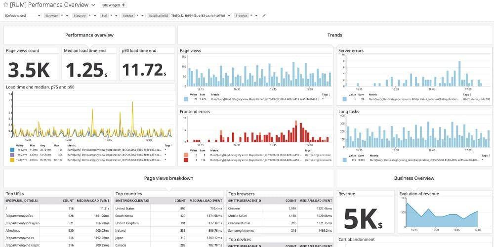 Datadog Real User Monitoring