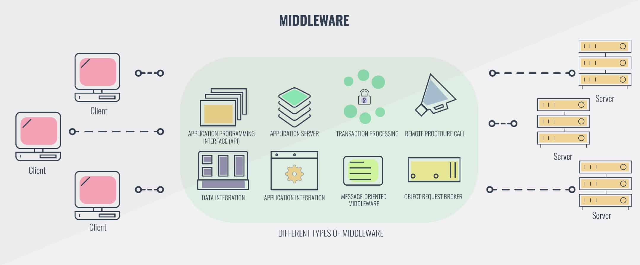 Different Types of Middleware