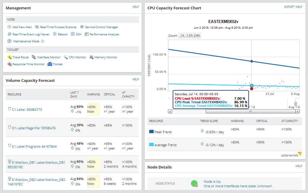 SolarWinds SAM NGINX Capacity Monitoring