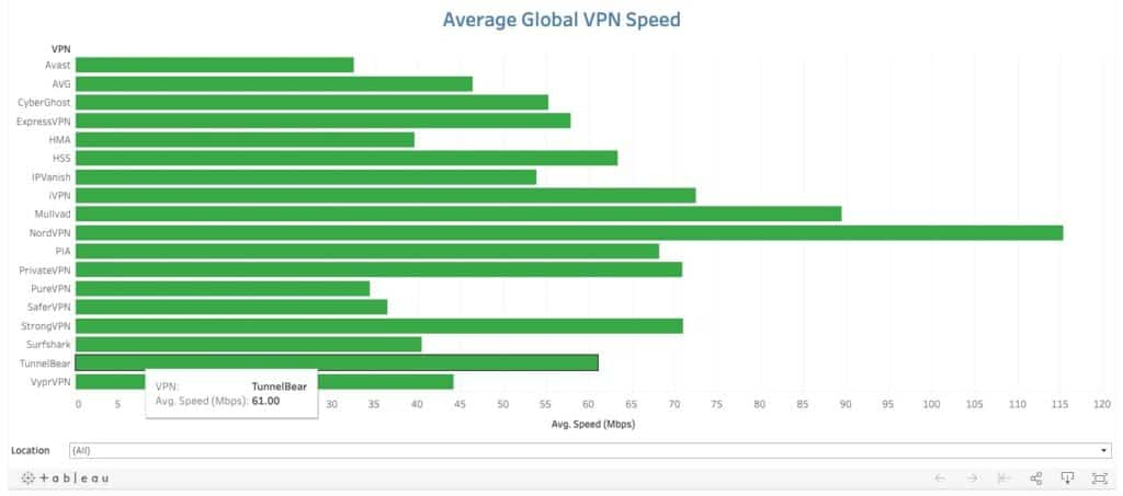 Speed test results comparison chart.