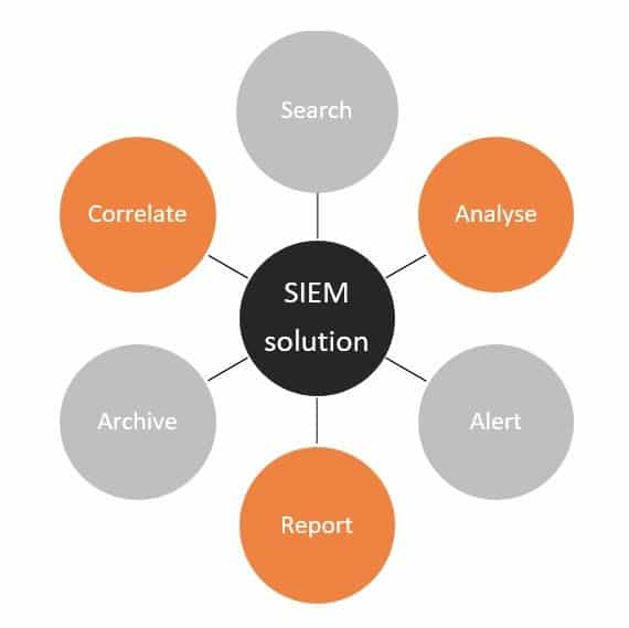 Overview of SIEM solution key capabilities