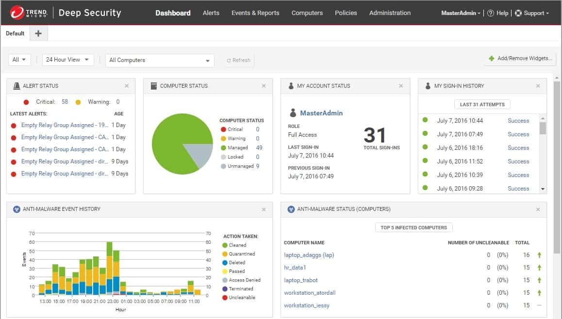 Trend Micro Deep Security dashboard