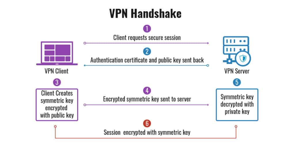 VPN Handshake