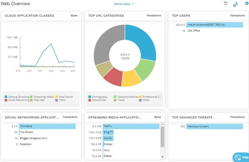 Zscaler ZIA 6.0 Web Overview Dashboard