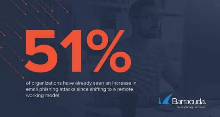 Barracuda report email phishing attack statistic.