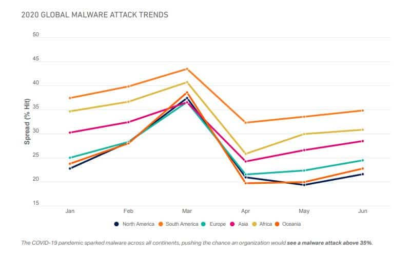 Global COVID-19 malware attack trends graph.