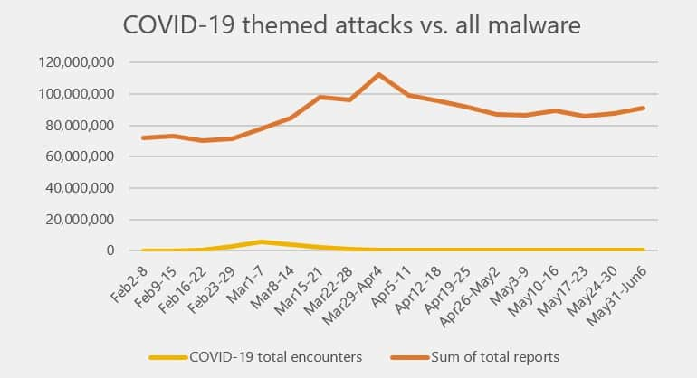 COVID-19-themed attacks.