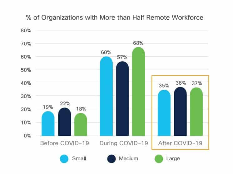 Remote workforce charts.