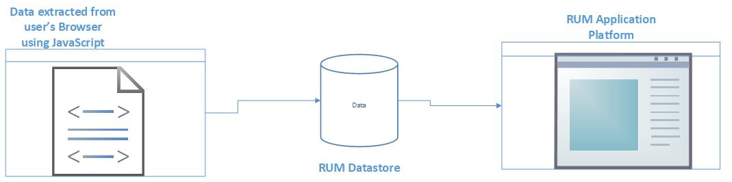 RUM injects JavaScripts in browsers