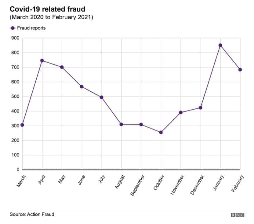 Covid-19 related fraud chart.