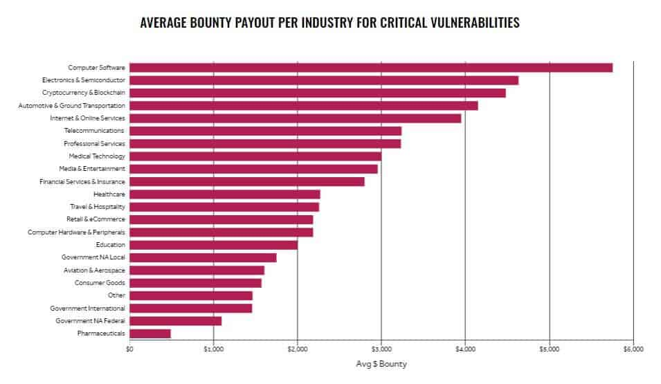 Graph of cybersecurity vulnerability bounty payouts.
