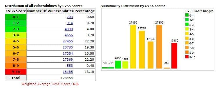 CVE Details graphs.