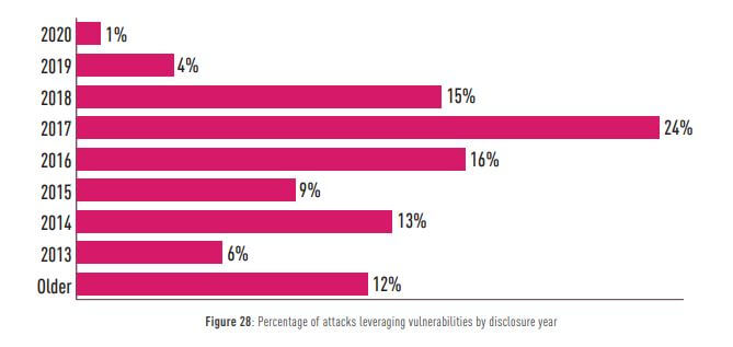 Attacks involving cybersecurity vulnerabilities by disclosure year.