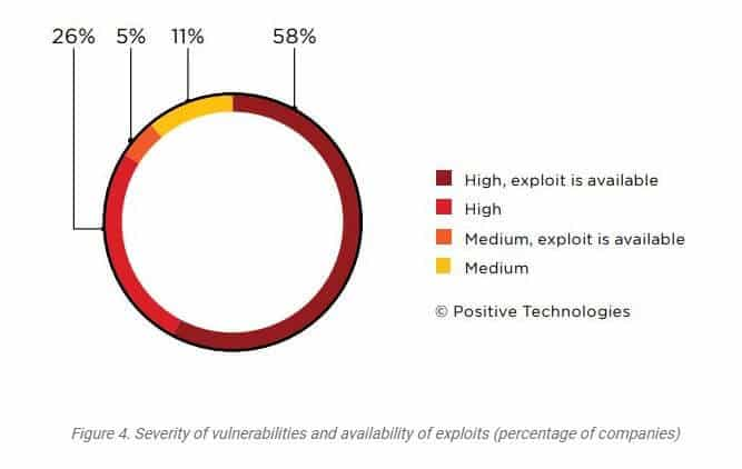 Severity of cybersecurity vulnerabilities.