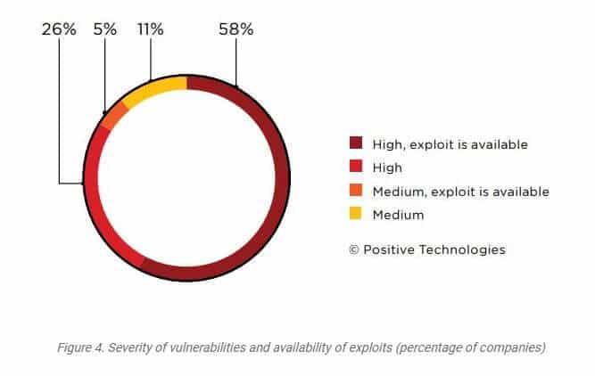 Severity of cybersecurity vulnerabilities.