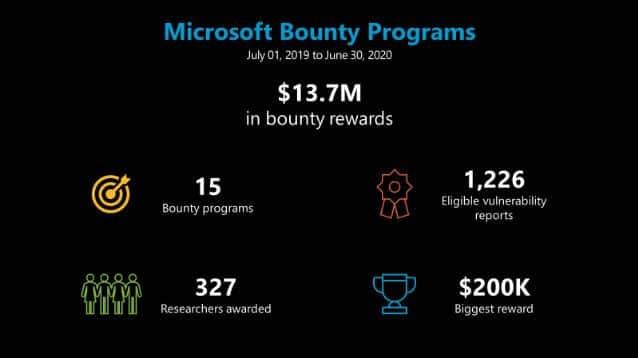 Microsoft bounty programs infographic.
