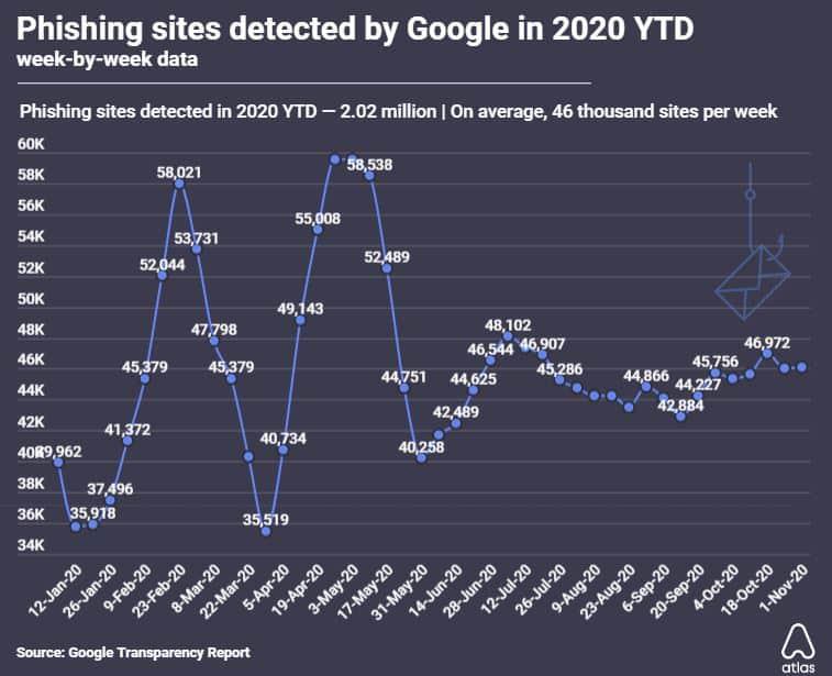 Google phishing site data.