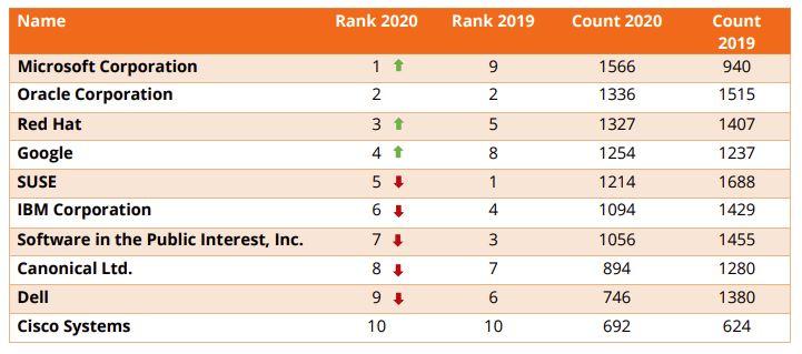 RiskBased Security's top ten.