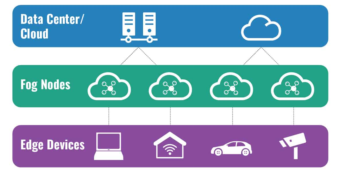 Simple fog computing architecture