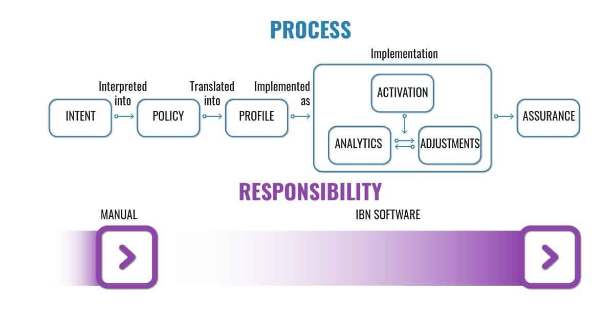 ​Implementing intent process diagram