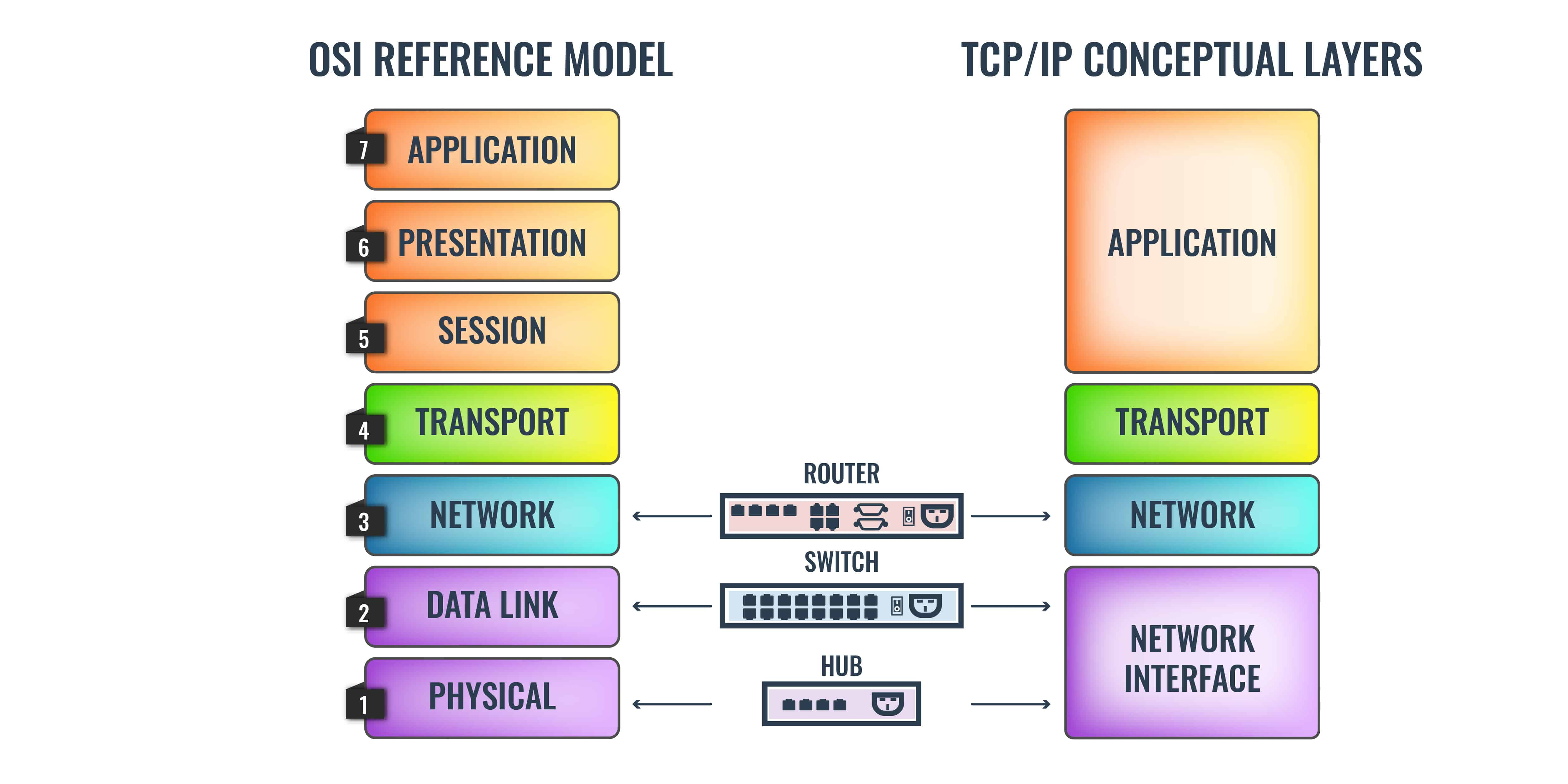 OSI Model to TCPIP stack