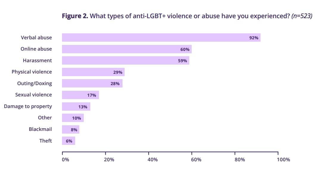 Galop types of anti-LGBT+ violence or abuse