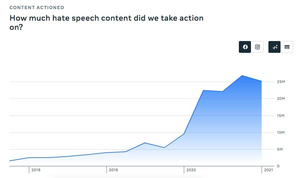 Facebook hate speech content actioned