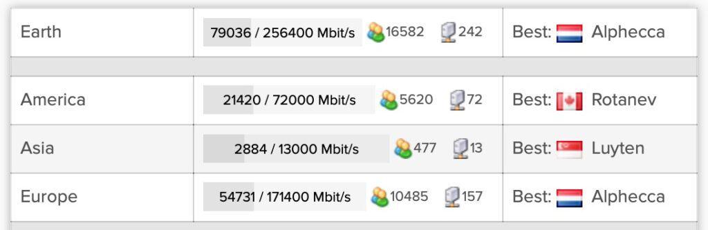 AirVPN - Server List