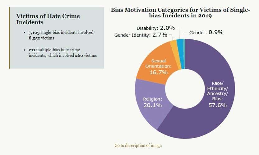 FBI hate crime chart.