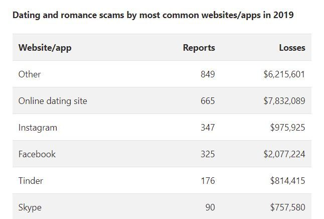 common dating scam websites and apps.