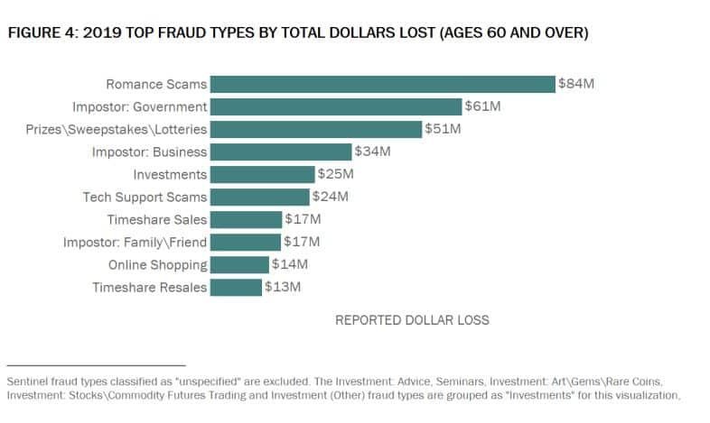 Top fraud types for US seniors.