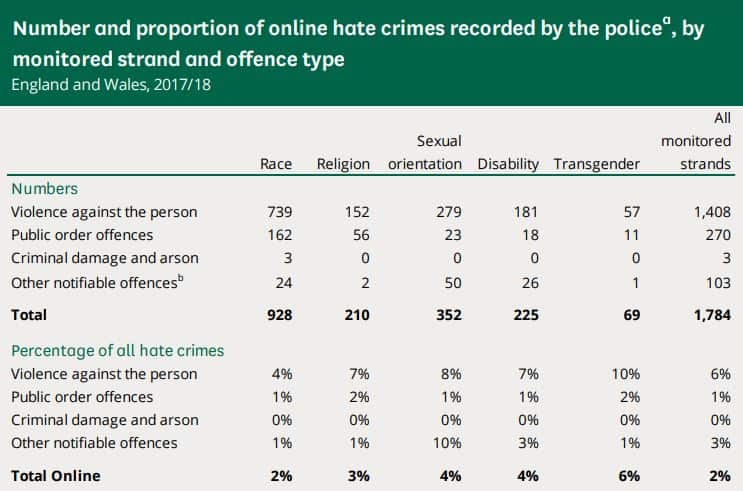 Number of UK hate crimes by strand.