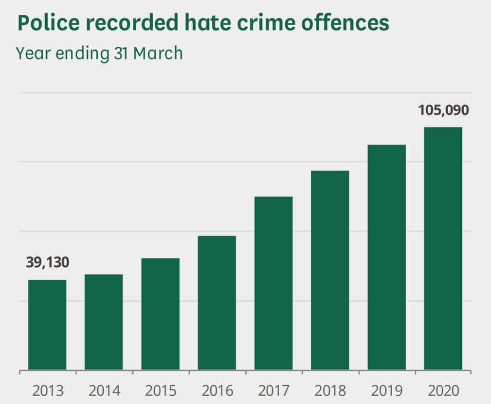 UK hate crime numbers.