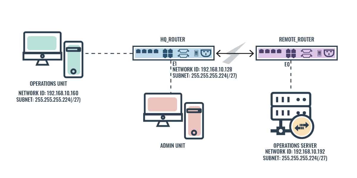 Standard access list configuration