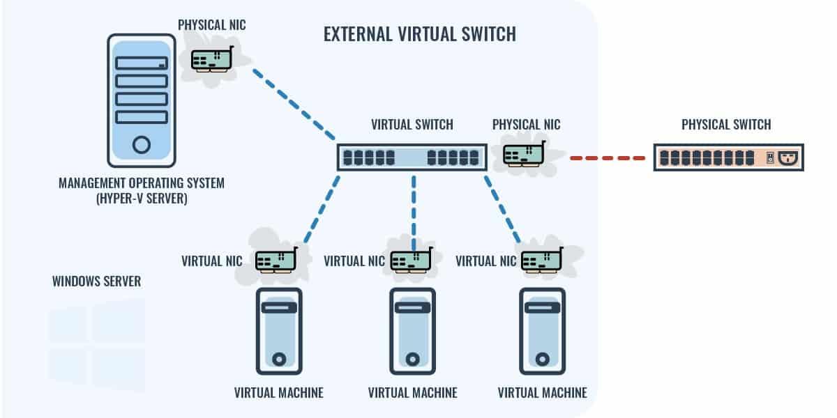 External Virtual Switch Diagram
