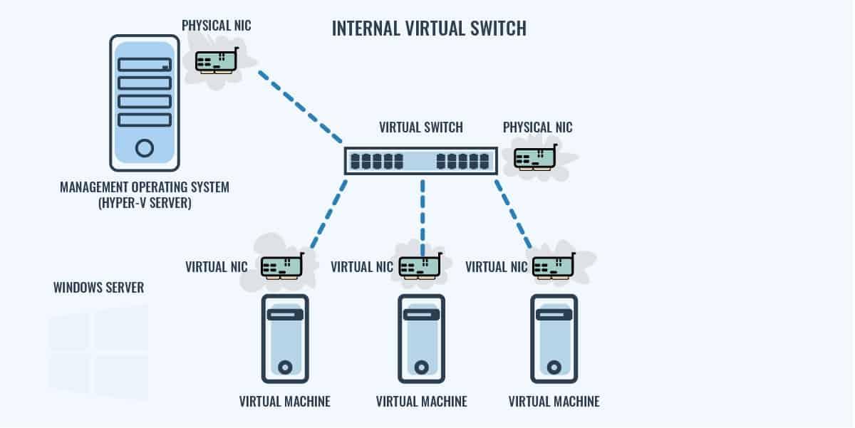 Internal Virtual Switch Diagram