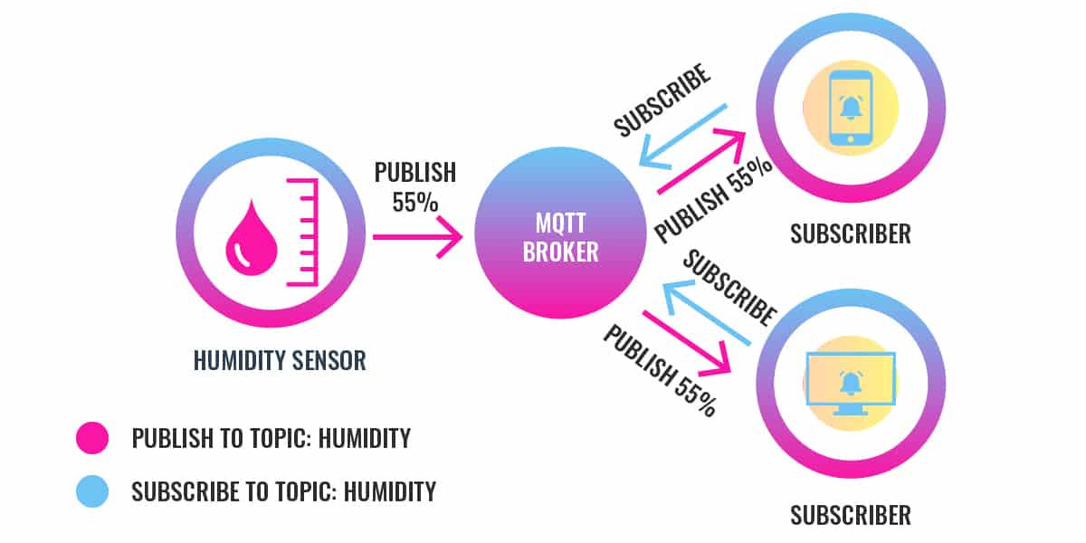 How the MQTT publish-subscribe model works