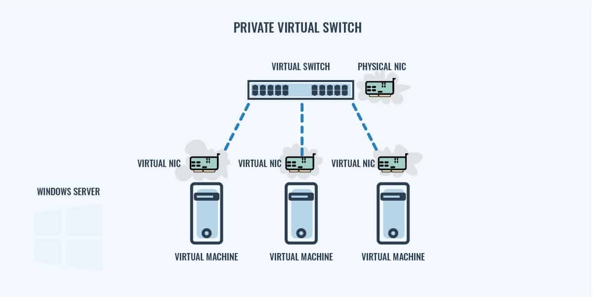 Private Virtual Switch Diagram
