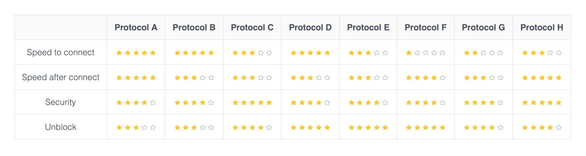 X-VPN - Protocols Rating