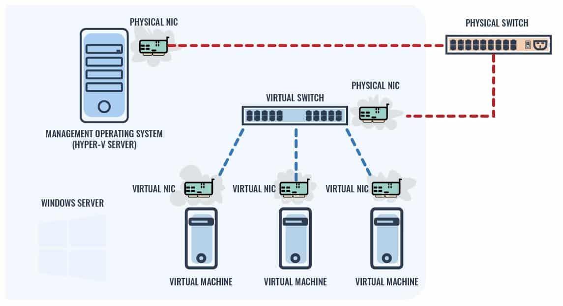 Virtual Switch Diagram