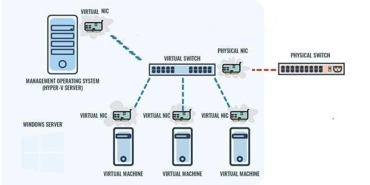 Virtual Switch Teaming Diagram