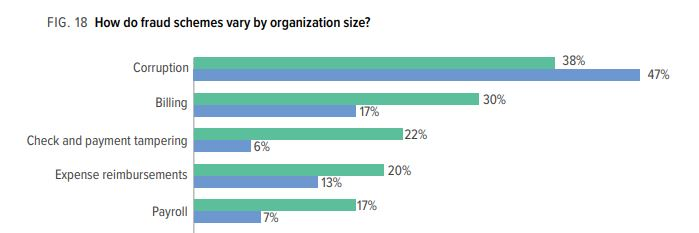Types of fraud by business size.