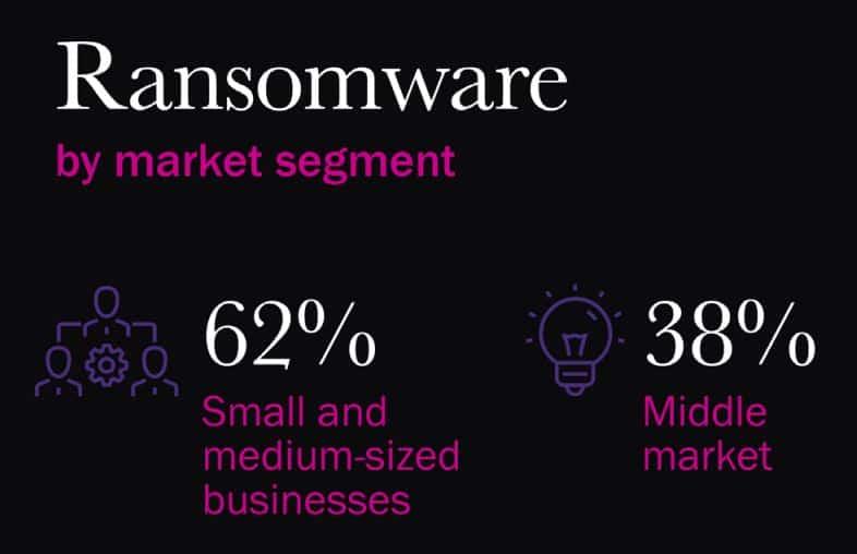 Ransomware statistics.