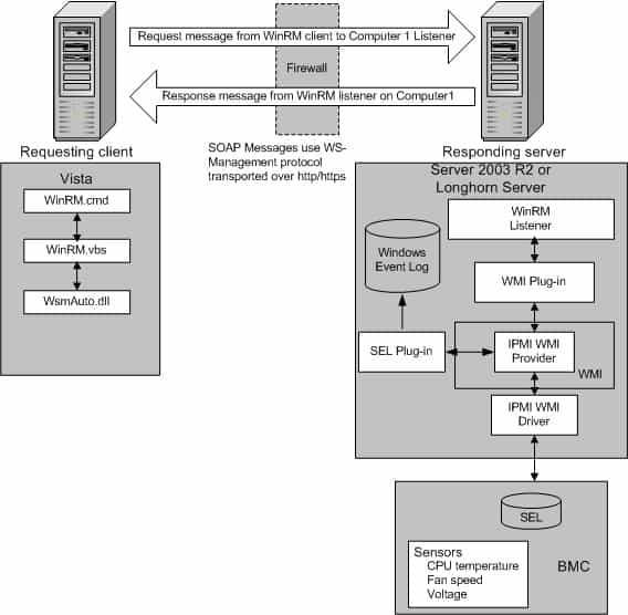 Diagram showing WinRM architecture and component