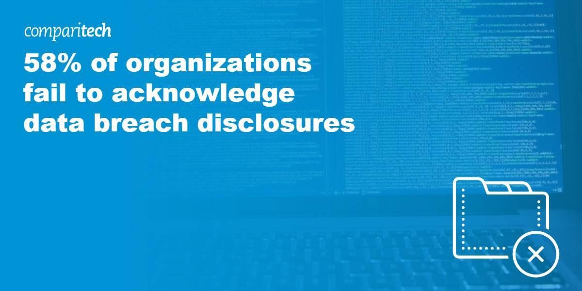 58 percent of organizations fail to acknowledge data breach disclosures