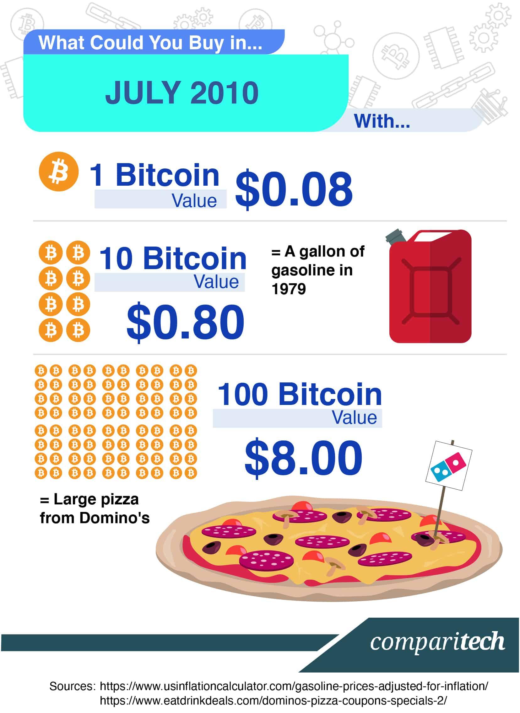 Bitcoin Price in 2010
