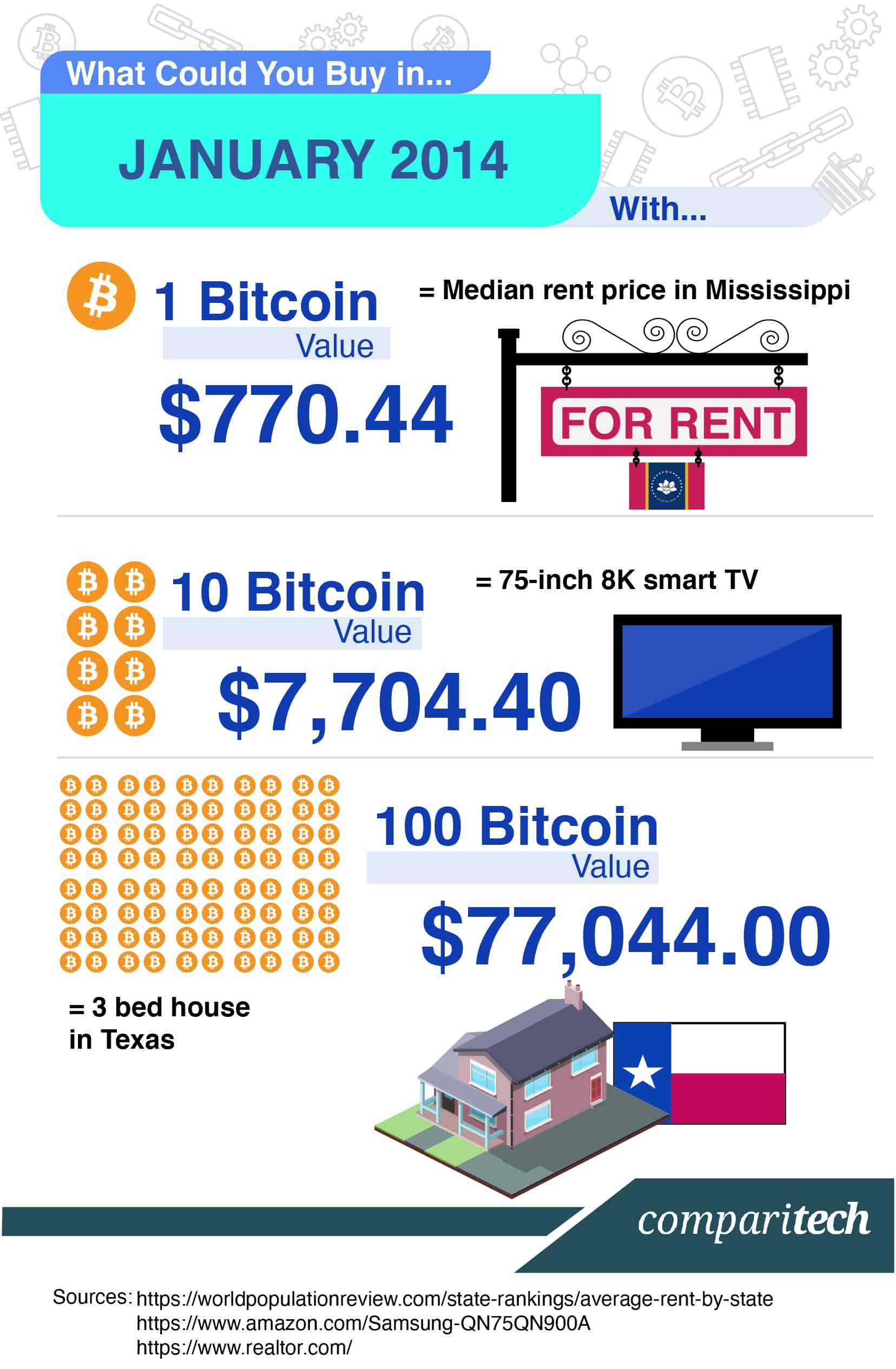 Bitcoin Price 2014