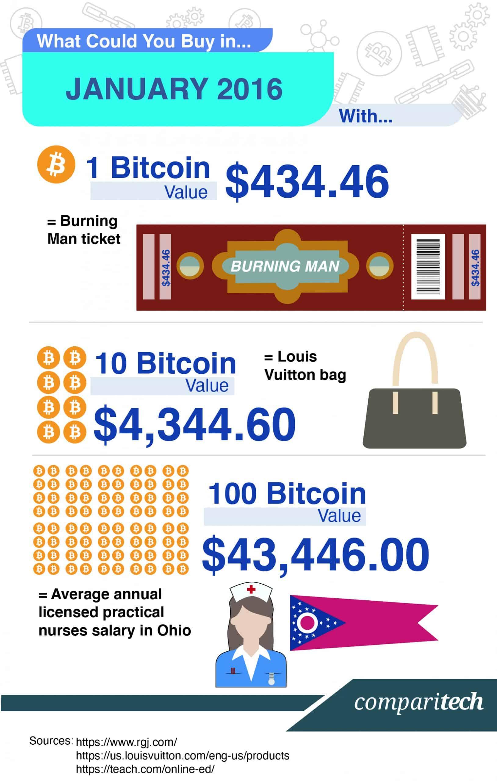 Bitcoin Price 2016